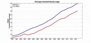 Is Inflation Eroding Our Wages? | Inflation Calculator