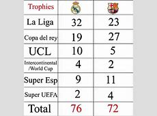 Debate Argument FCBarcelcona is better than Real Madrid