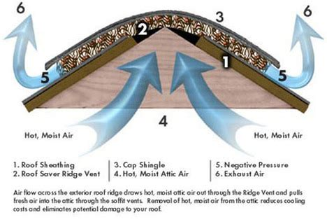 bathroom exhaust advantages of ridge vents above all roofing