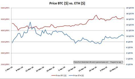 Ethereum price in usd historical chart. Bitcoin Price Track Charts Ethereum Useless - Lumen de Lumine