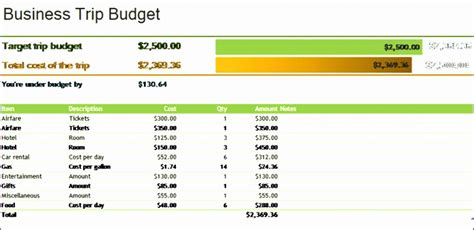 excel travel budget template exceltemplates