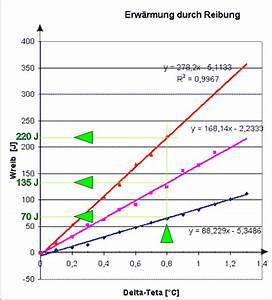 Spezifische Wachstumsrate Berechnen : spezifische w rmekapazit t l sungen zu den aufgaben ~ Themetempest.com Abrechnung
