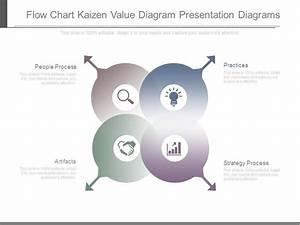 Flow Chart Kaizen Value Diagram Presentation Diagrams