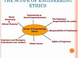 Essay Thesis Example Engineering Code Of Ethics Essay Thesis Statement Generator For Compare And Contrast Essay also Proposal Essay Topics Examples Engineering Ethics Essay Stress At Work Essay Importance Of  Topics For English Essays