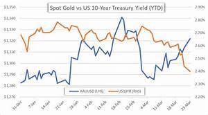 Spot Gold Price Chart Shows Parabolic Climb Amid