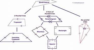 Different Kinds Of Quadrilaterals