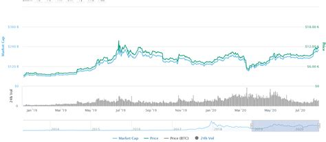 Learn about btc value, bitcoin cryptocurrency, crypto trading, and more. Bitcoin Supply In Profit Hits 1-Year High As BTC Tries To ...