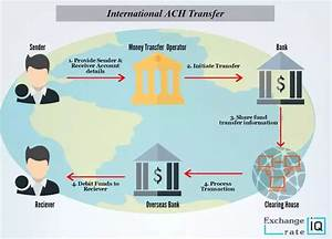 How Does Money Transfer Between Banks And Different