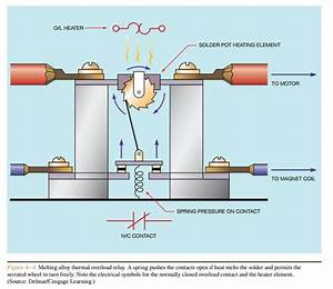 Overload Relays Thermal Overload Relays