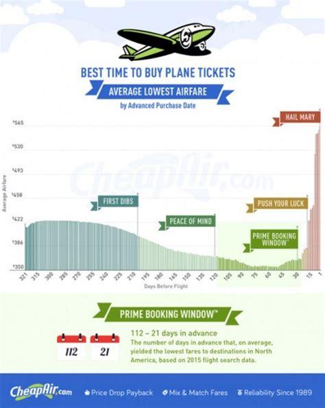 Cheap And Best Air Tickets Best 25 Air Fare Ideas On Air Ticket Fare