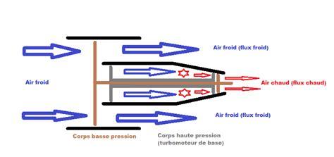 chambre à air comprendre les avions de ligne les moteurs to the fl350