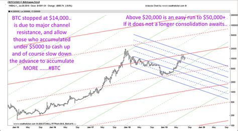 Bitcoin Wyckoff Accumulation Pattern :: The Market Oracle