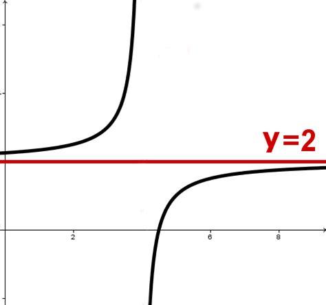 waagrechte asymptote berechnen verhalten im unendlichen