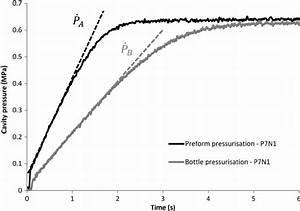 Linear Pressure Gradient For Preform And Bottle