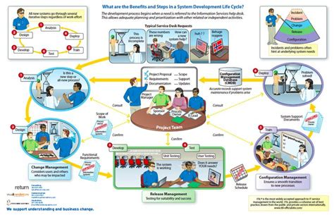 itil software development lifecycle scrum infographic