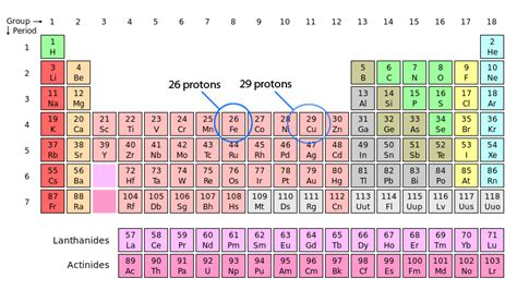 Number Of Protons In Iron by Scientific Explorer November 2012