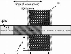 General Design Of The Electromagnetic Linear Actuator
