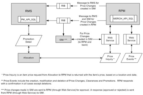 Retek Rms by Integration Methods And Communication Flow