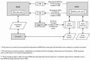 Integration Methods And Communication Flow