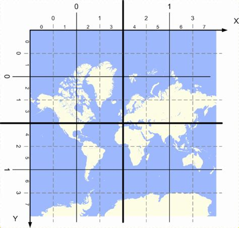 coordinates  projections yandex technologies