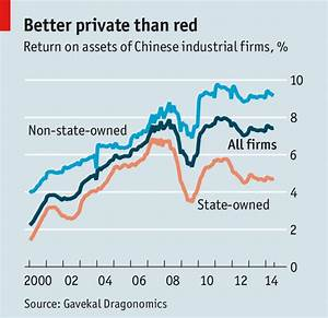 Fixing China Inc - State-owned enterprises