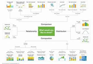 Data Visualization   Selecting The Right Chart For Data