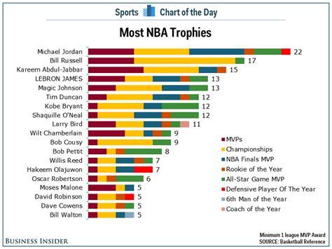 chart lebron james   fourth   list   nba