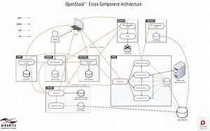 Mirantis Openstack Essex Component Architecture Diagram