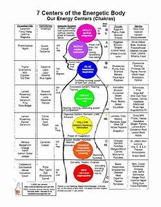 Chakra Chart - detailing essential oils, gemstones, immune ...