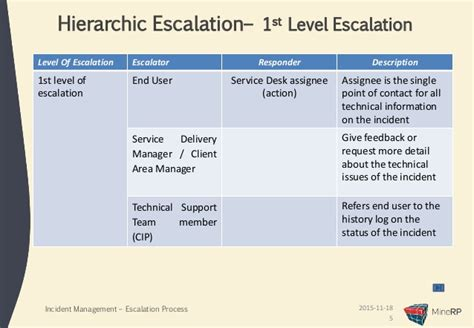 help desk escalation process incident escalation process presentation