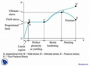 Stress-strain Diagram - Mechanics Of Materials