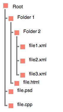 html hierarchy display  css stack overflow