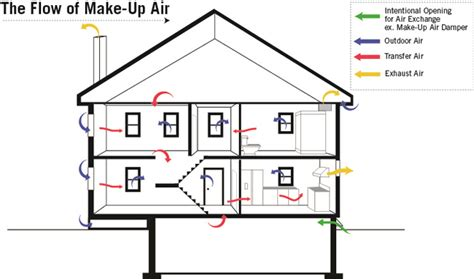 Kitchen Exhaust Make Up Air by Newport Partners Technologies
