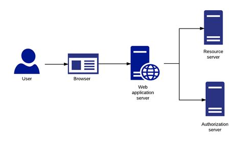 clients oauth wso2 docs authorization typically grant code type these