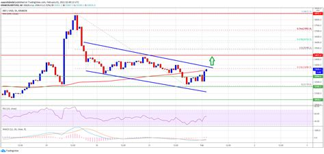 This market price may not be exact, because the market. TA: Why Bitcoin Price Above $34K Could Start A Strong ...
