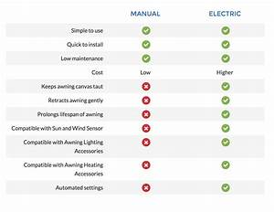 Electric Manual Awning Comparrison Guide Shuttersouth