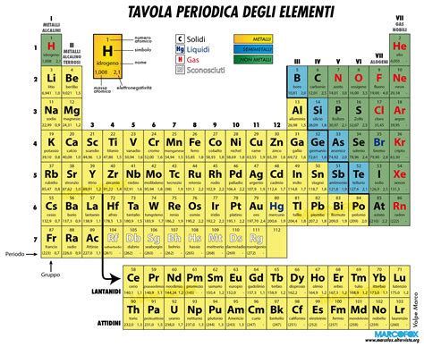tavola periodica degli elementi metalli e non metalli la tavola periodica degli elementi scienze