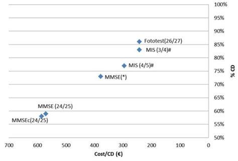 Cost Per Correct Diagnosis For Dementia. Mmse