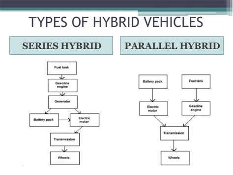 Hybrid Vehicle Technology