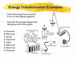 AIMS State and apply the law of conservation of energy ...