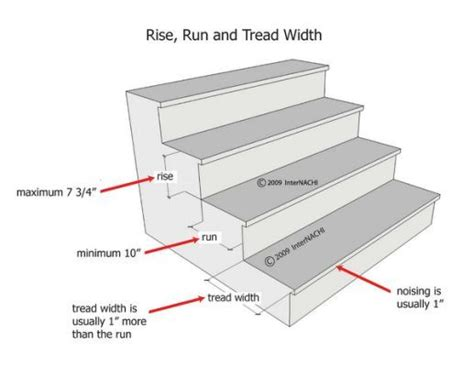 standard stair dimensions possibilities   home