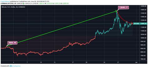 bitcoin price analysis bitcoin btc records   month