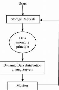 Flow Diagram Represents Exercise Of Inventory Control