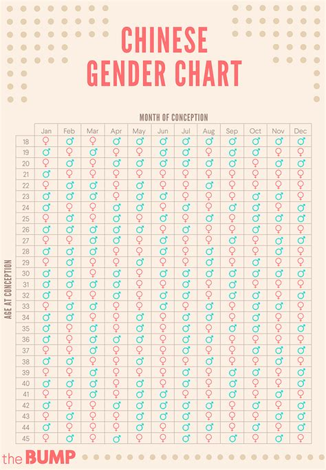 chinese gender predictor chart