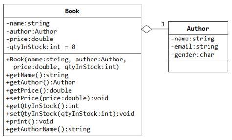gui design  uml class diagrams