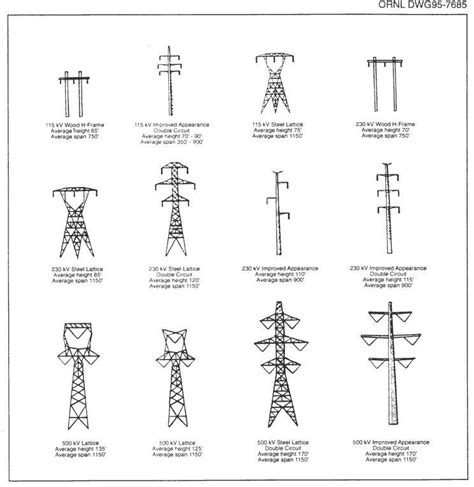 electricity pylons home facebook
