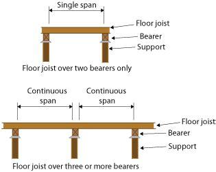 floor joist span floor matttroy standard timber floor joist sizes floor matttroy