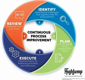 Continuous Process Improvement  How Your Supply Chain Will