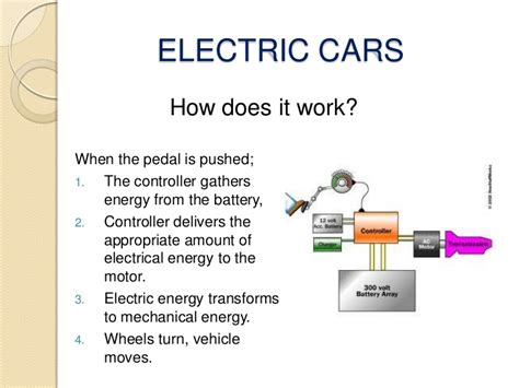 How Electric Cars Work by Electric Cars