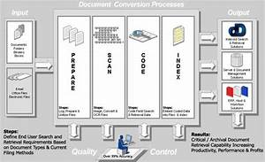 document scanning services With document scanning services houston